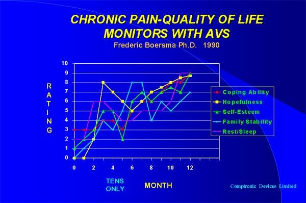 Хронические боли и майнд машина